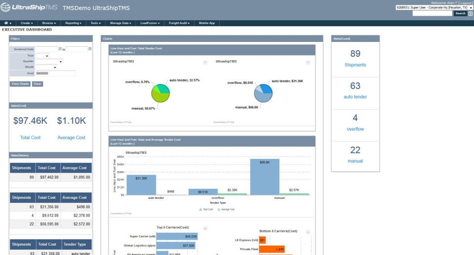Get an overview of the business via the executive dashboard