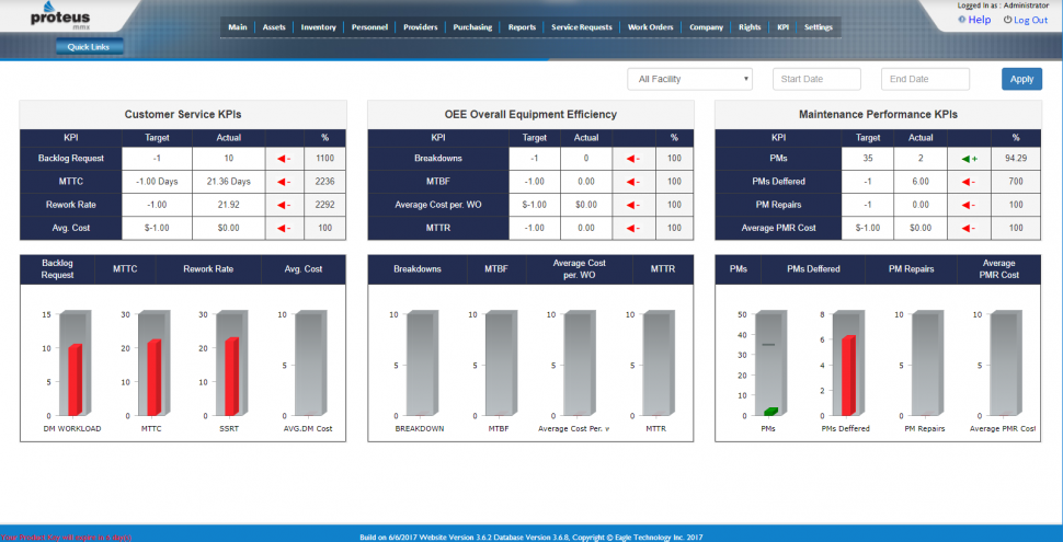 Proteus CMMS Software - KPIs