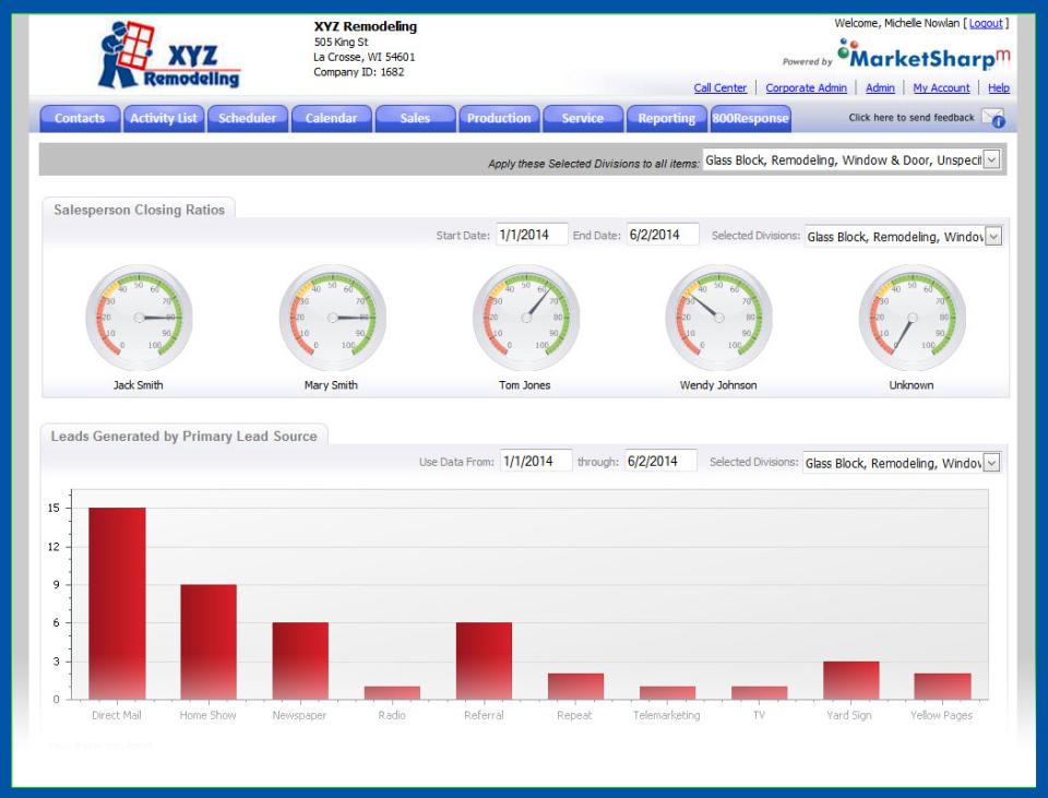 MarketSharp sale & source dashboard