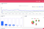 Captura de pantalla de My Telescope: Create and customize your dashboard with your key metrics