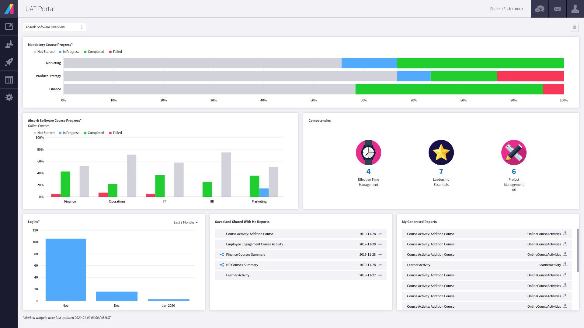 Absorb LMS Software - Admin Visual Dashboard