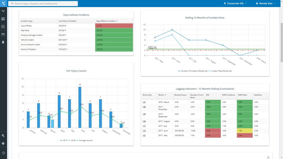 Safety Management Software Software - 2