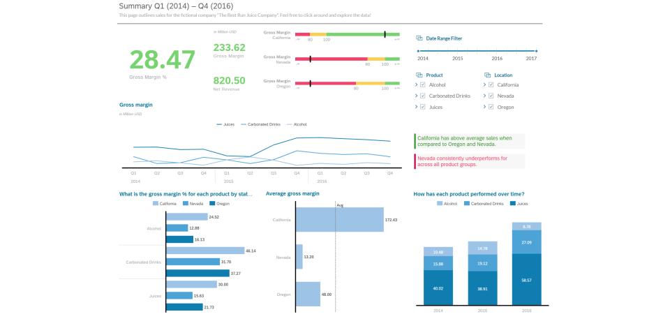 SAP Commissions quarterly summary