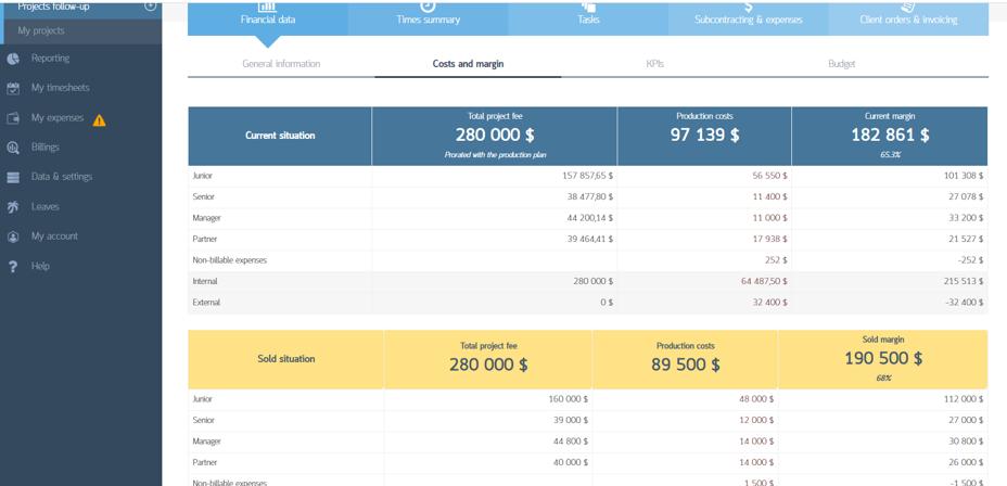 Track project margin vs budget
