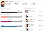 Captura de pantalla de MicroStrategy Analytics: Mobile app for retail store associates.