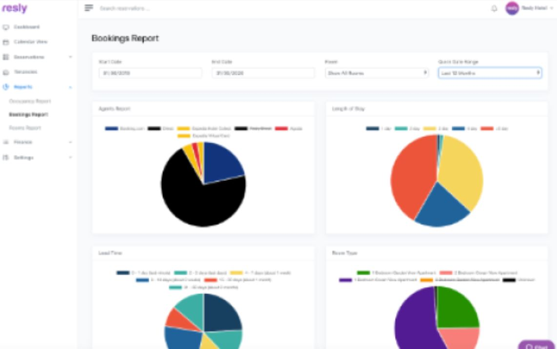 Resly data visualization