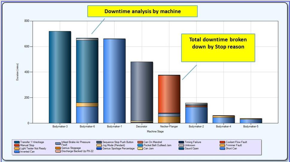 Shopfloor-Online machine downtime report