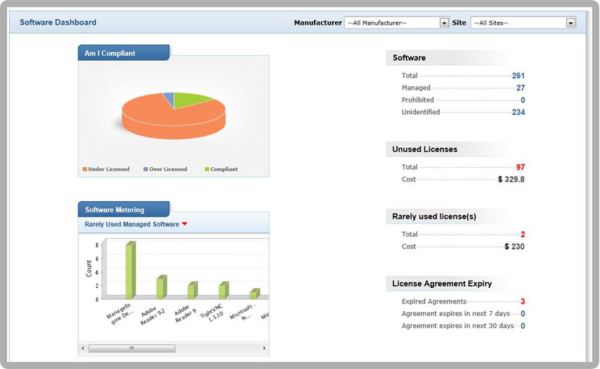 Software dashboard