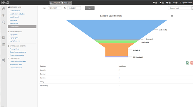 Reports can be generated to provide users with insight into lead interaction