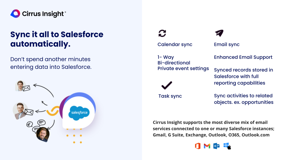 Cirrus Insight Software - Sync it all to Salesforce automatically.