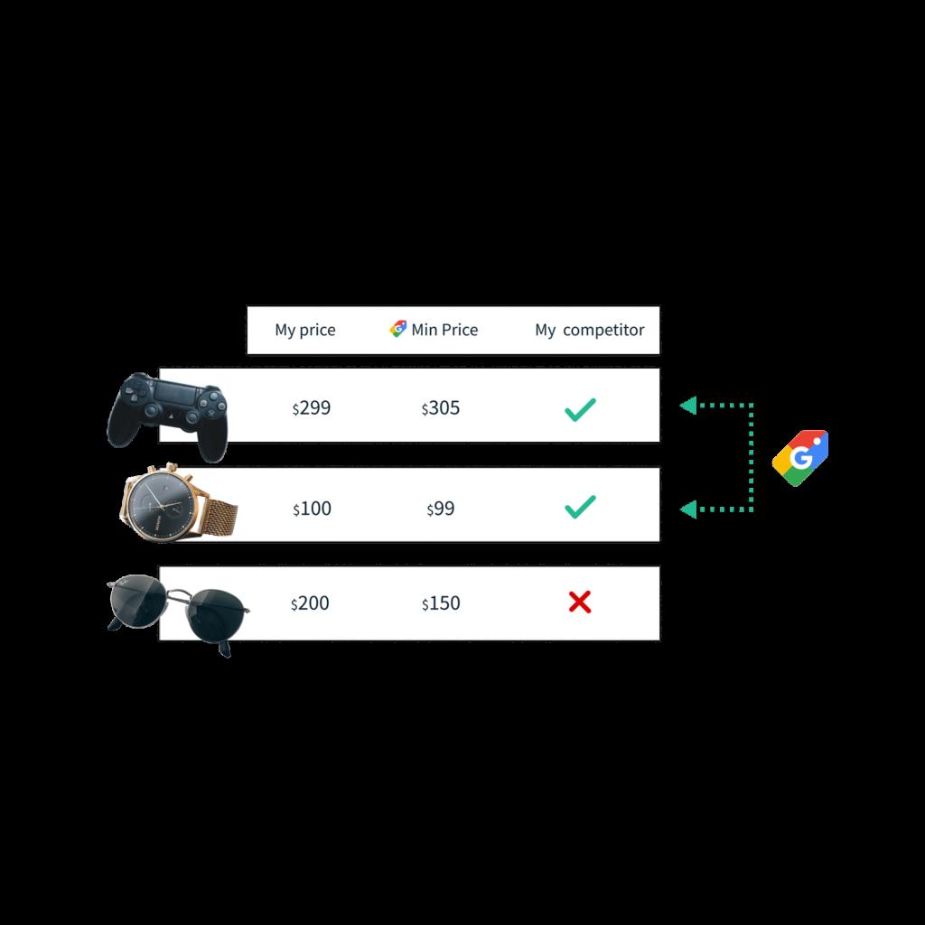 Google Shopping Monitoring