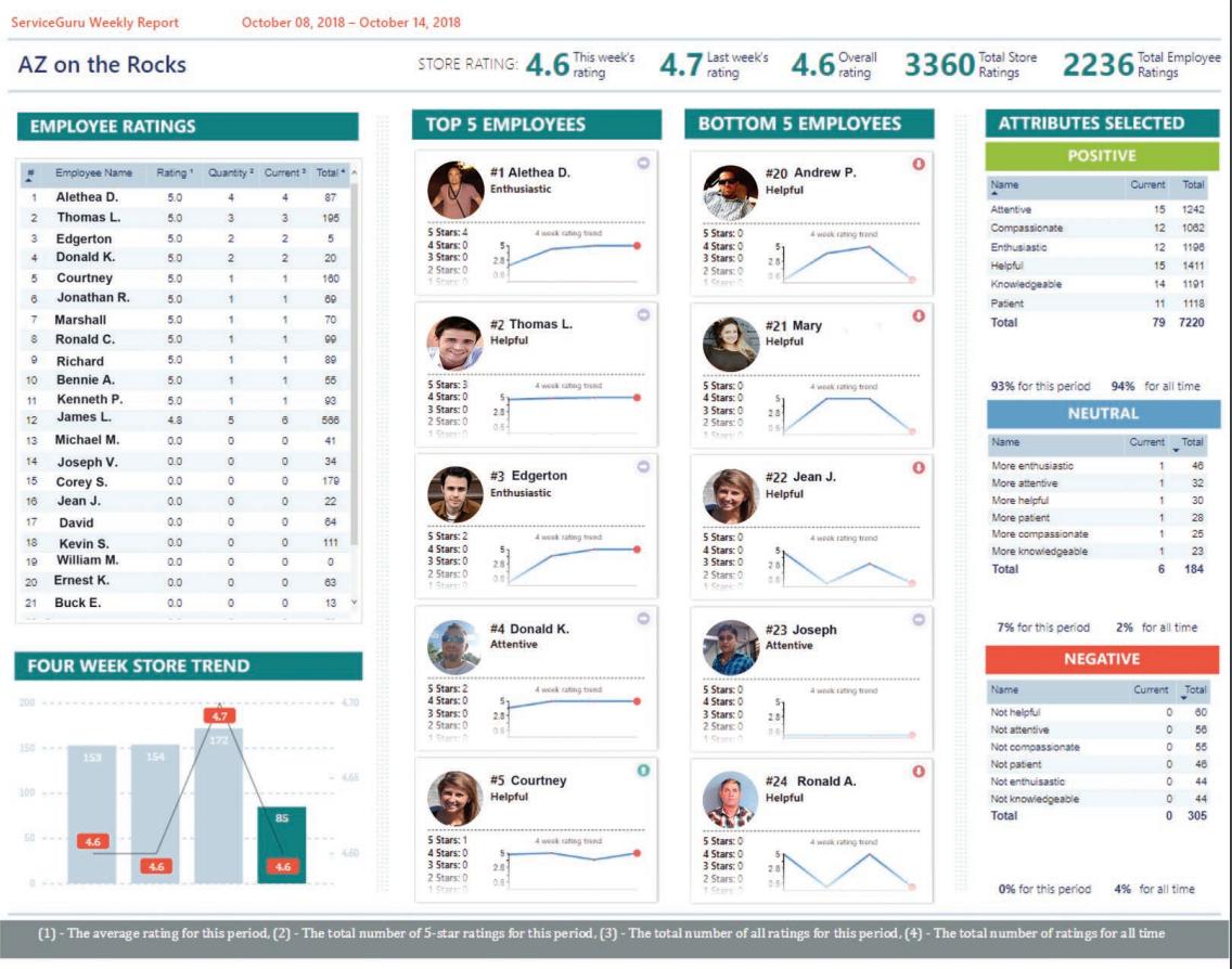 ServiceGuru Kiosk Software - ServiceGuru Kiosk employee rating screenshot