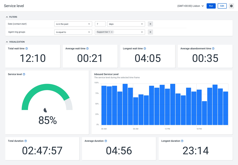 Talkdesk Software - Talkdesk service level reporting