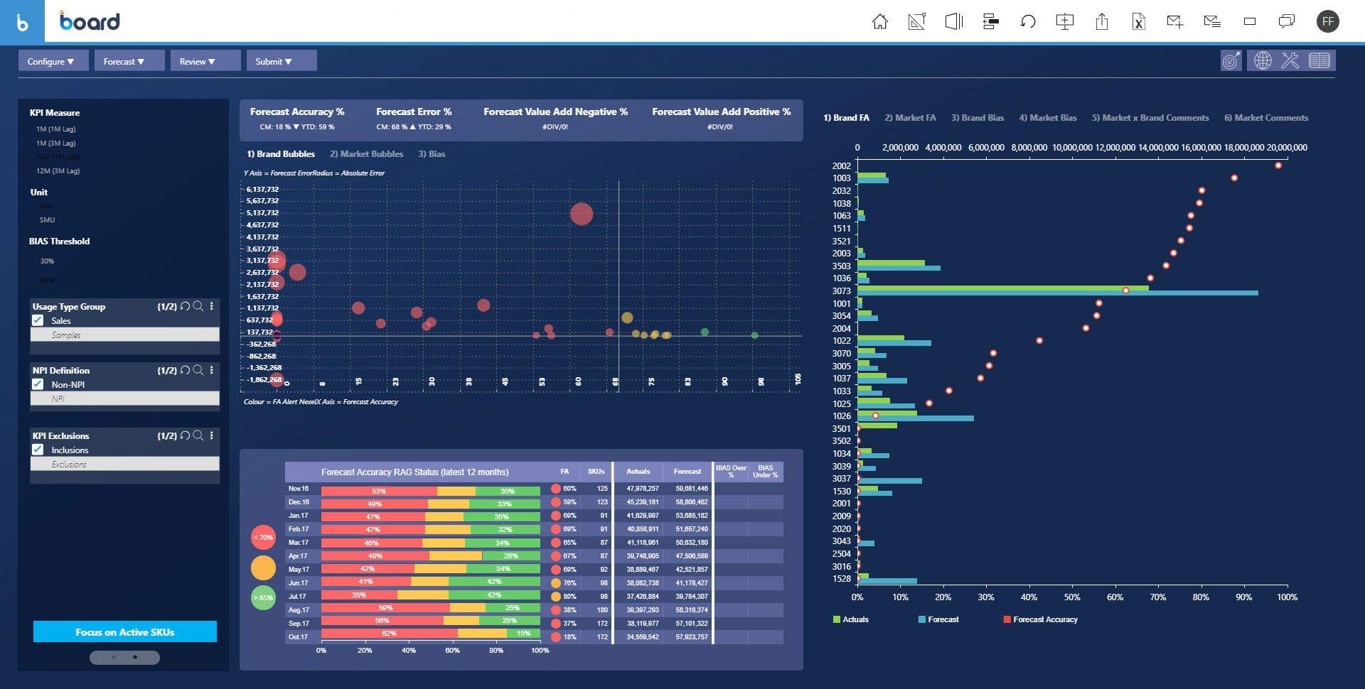 BOARD Software - Forecast