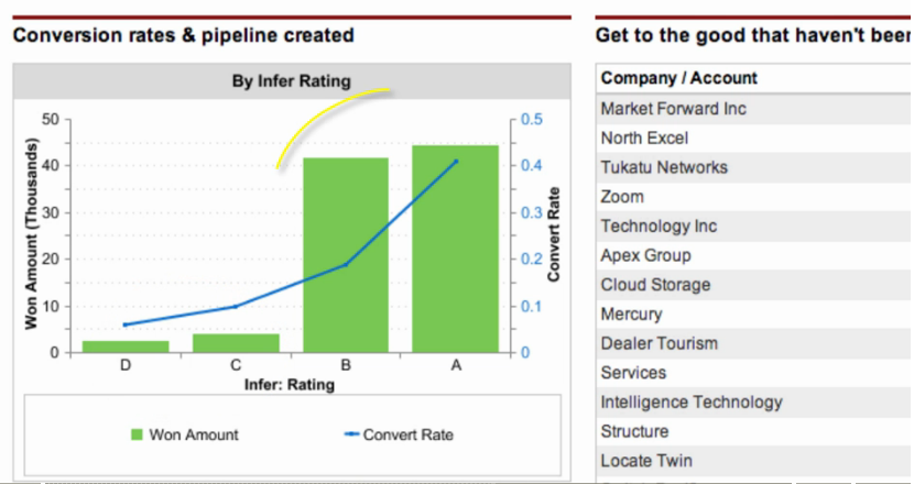 Conversion rate and pipline overview graph in Infer