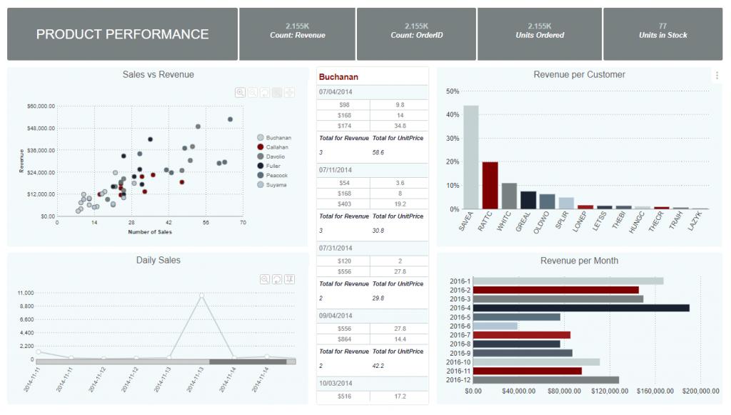 Exago BI product performance report