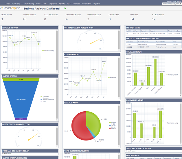 Masterplan business analytics dashboard screenshot