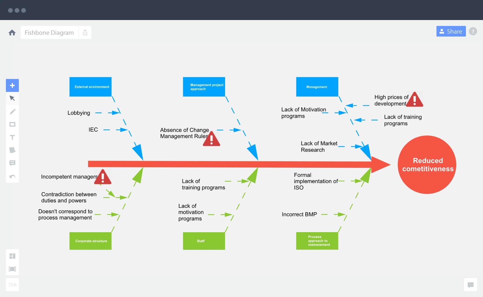 Miro Software - Fishbone diagram