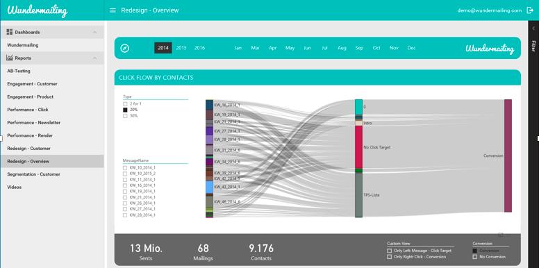Click flow visualization