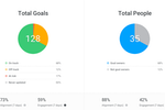 Lattice screenshot: Individual and company goals can be tracked alongside overall company performance