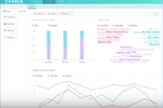 Chorus screenshot: Analytics are generated to provide insight into trends, keywords, and mentions within calls