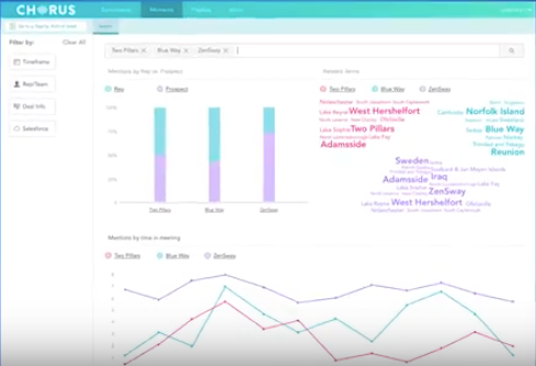 Analytics are generated to provide insight into trends, keywords, and mentions within calls