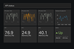 Captura de pantalla de Geckoboard: Devops dashboard example.