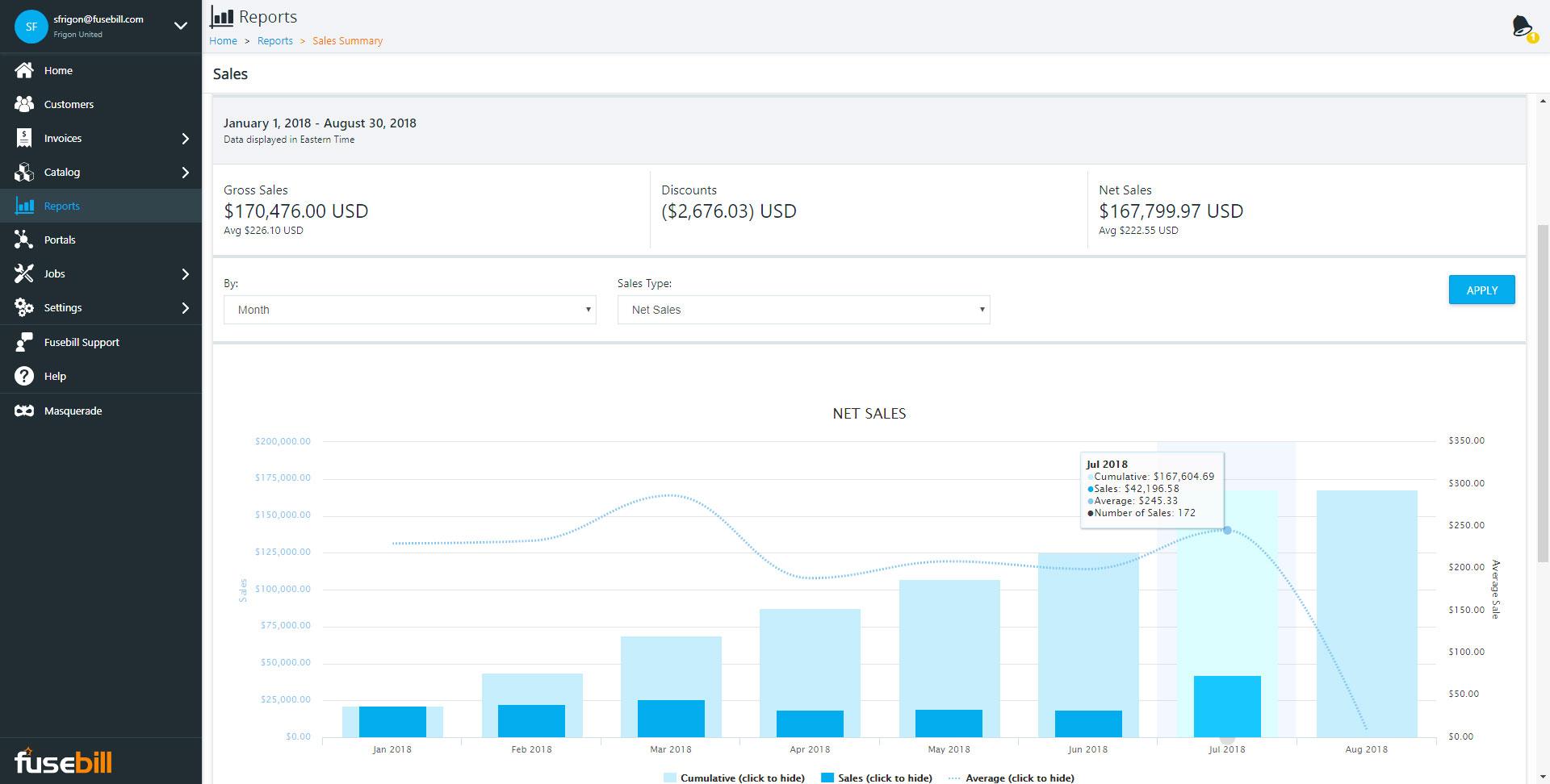 Sales Summary Report
