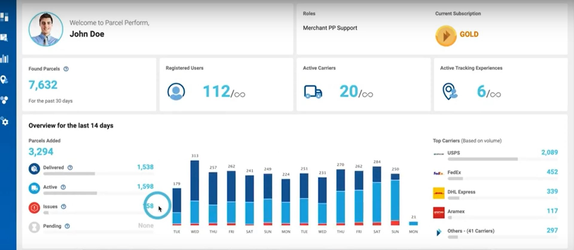 Parcel Perform main dashboard