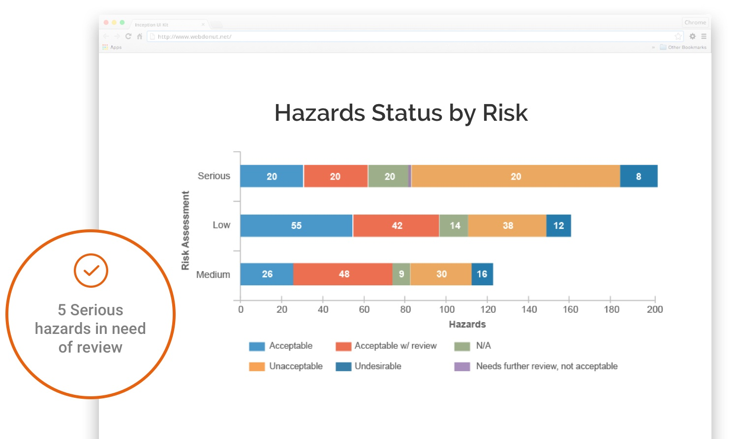 Track serious workplace hazards and get notified when new ones are recorded