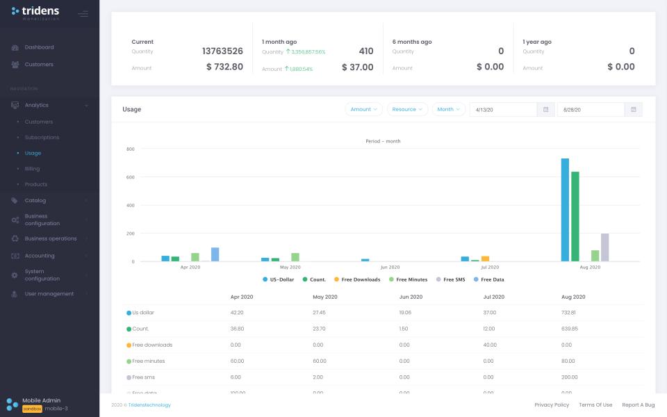 Tridens Monetization usage analytics