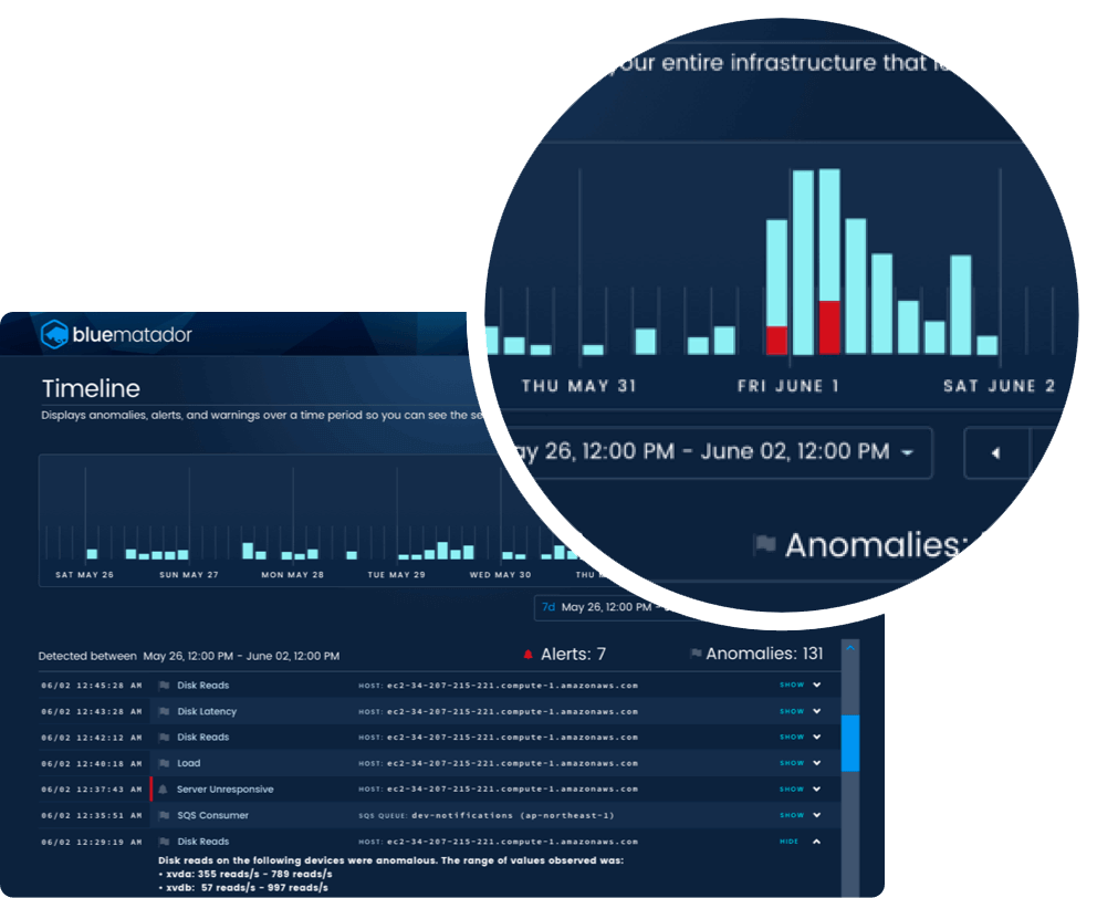 System-wide timeline view
