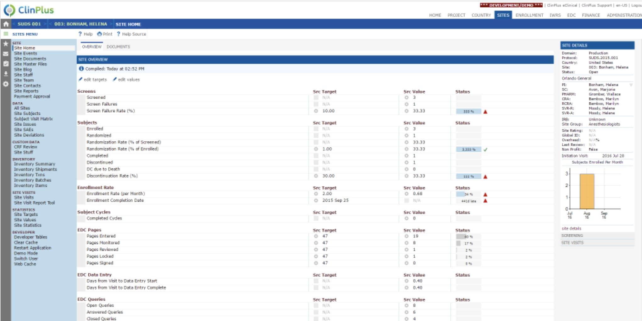 ClinPlus CTMS site overview