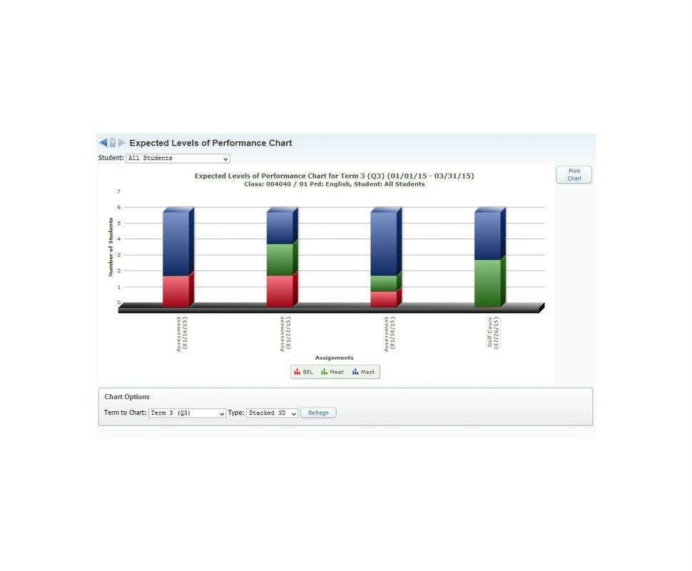 SKYWARD Student Management Suite Software - Performance chart