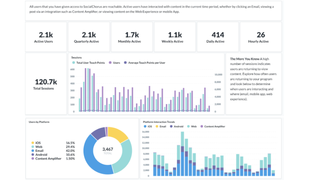 Access real-time insights to prove the value of your communications programs with your business metrics and goals.