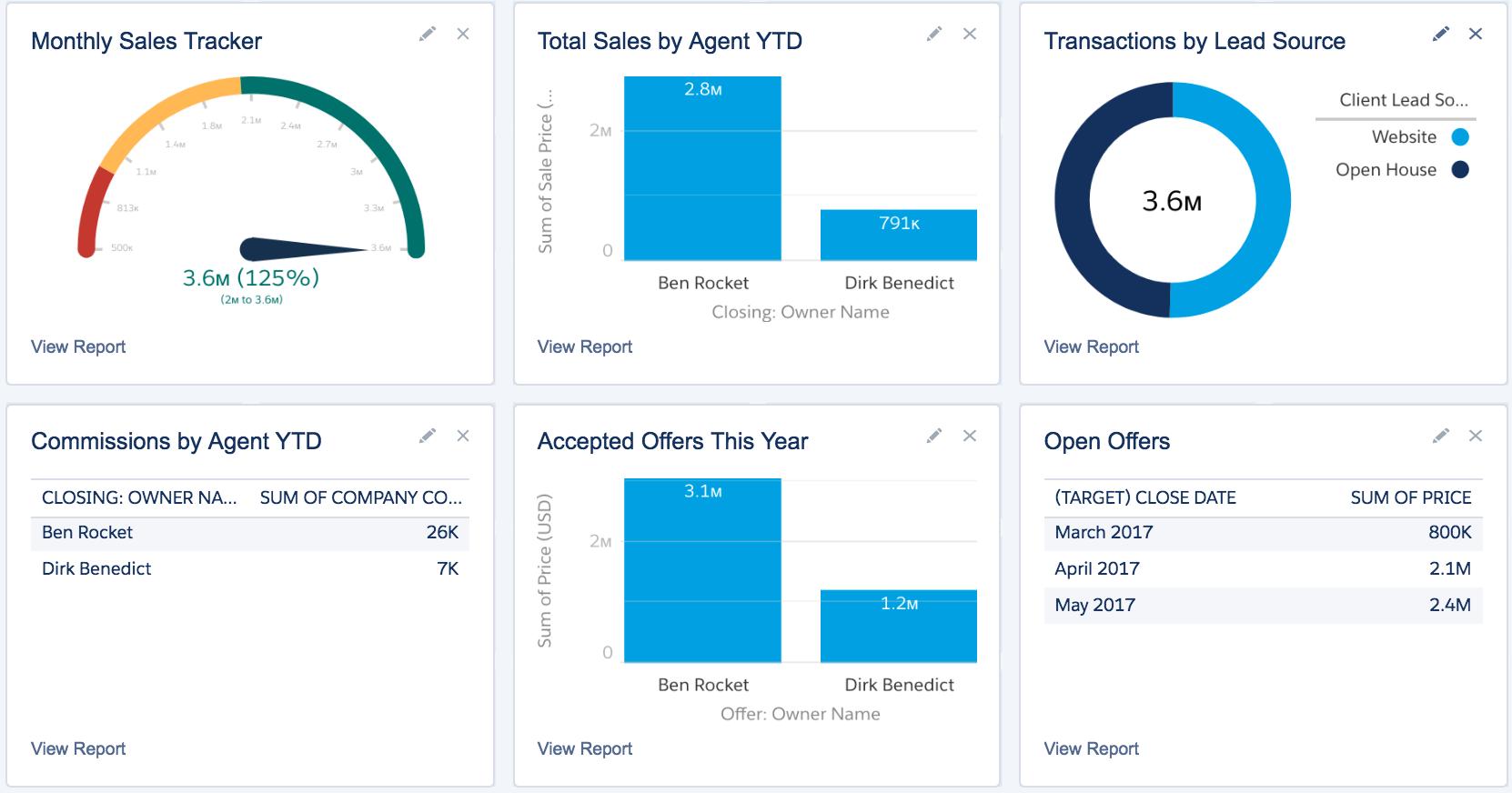 Propertybase Salesforce Edition Software - Transaction management