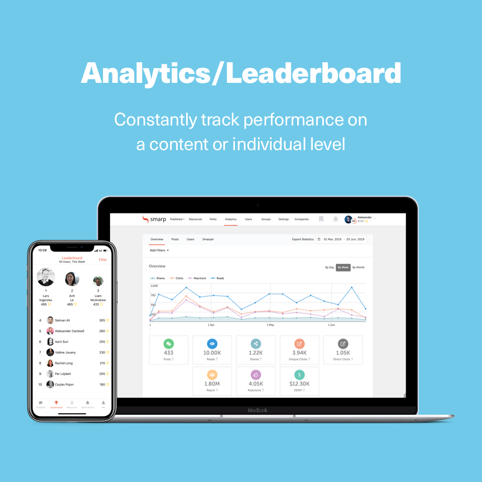Find out what's resonating with employees and their networks through advanced analytics, including what content is being read, discussed and shared, to help hone best practices
