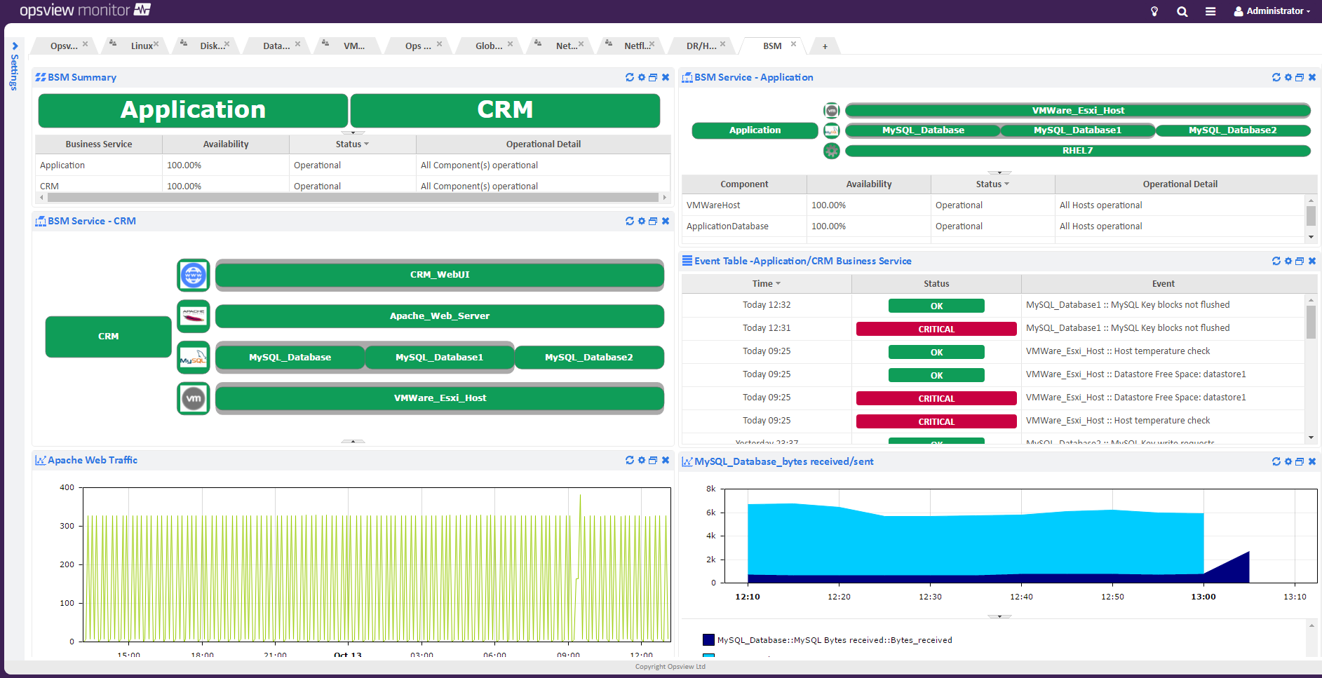 Opsview Enterprise business services monitoring