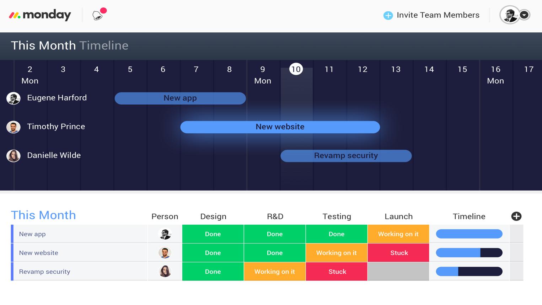 monday.com Visual timeline