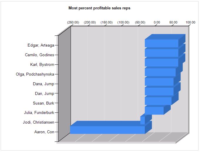 Profitable sales reps