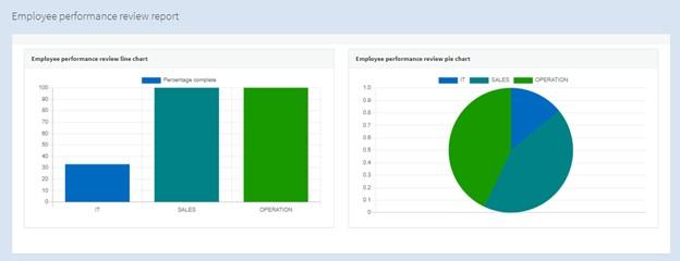 OleaERP screenshot: OleaERP employee performance review report