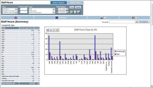 Grant Reporting monitors performance and success, including data such as staff hours