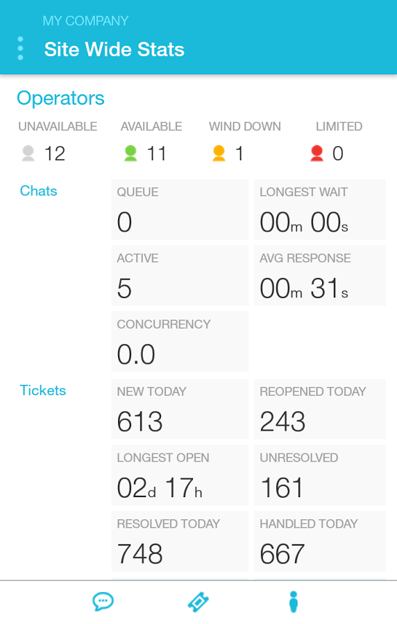 View statistics on agent performance including active chats, new tickets, wait times, and more