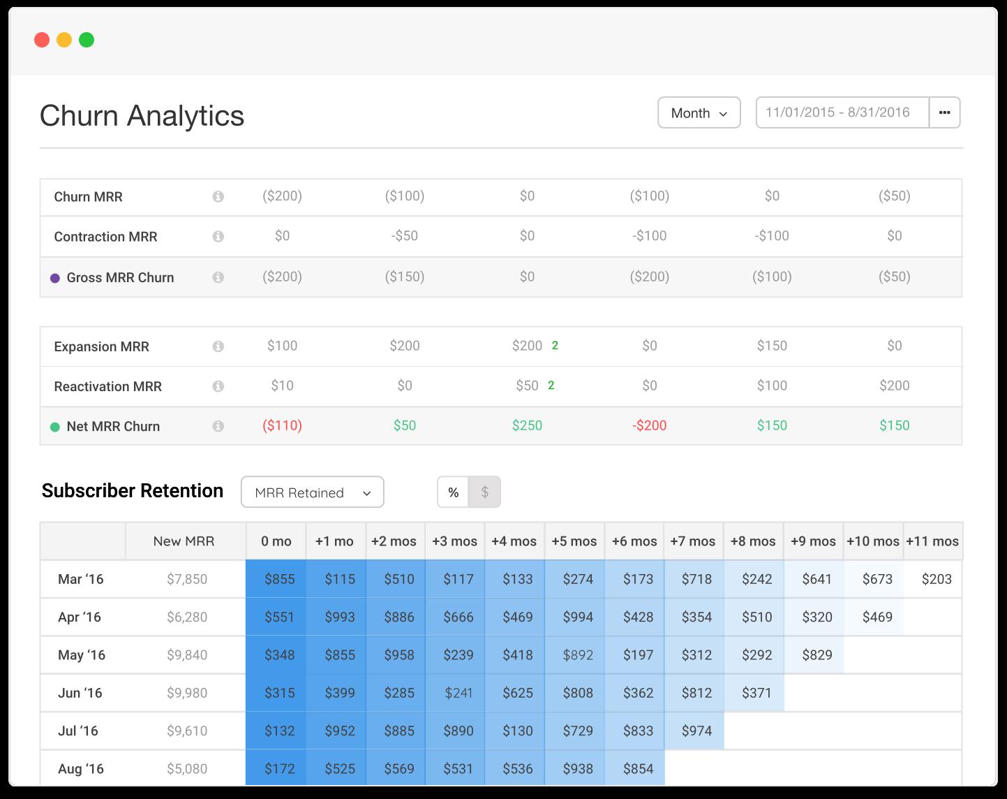 View churn analytics to assess subscriber retention