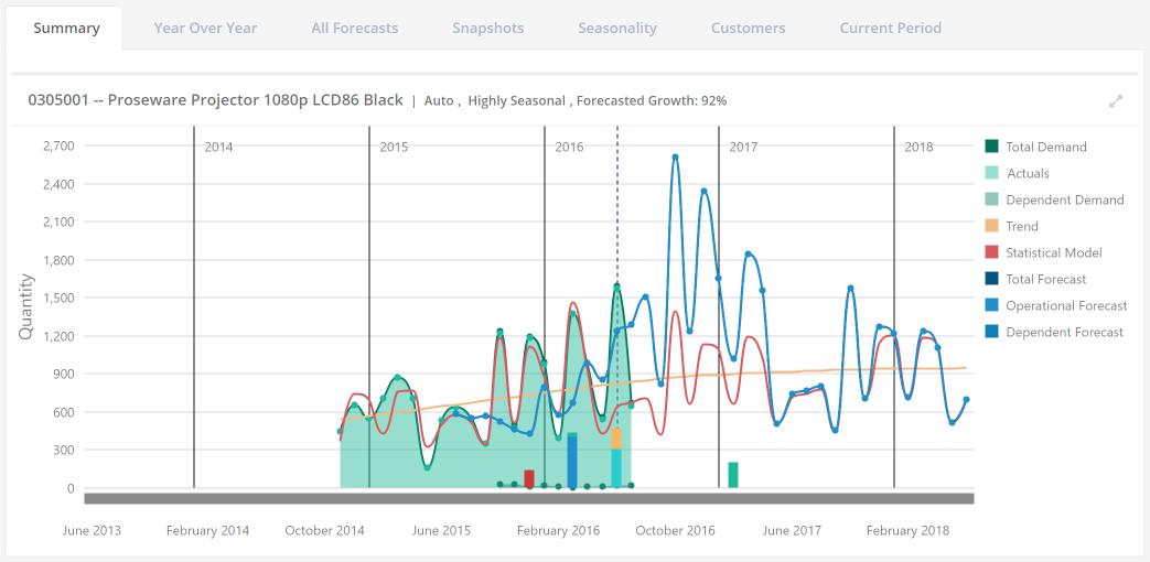 StockIQ Software - Forecasting summary