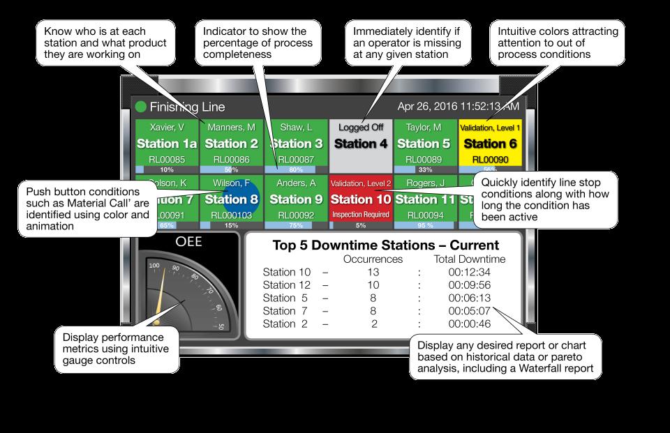 PINpoint Software - Advanced Andon Big Screen