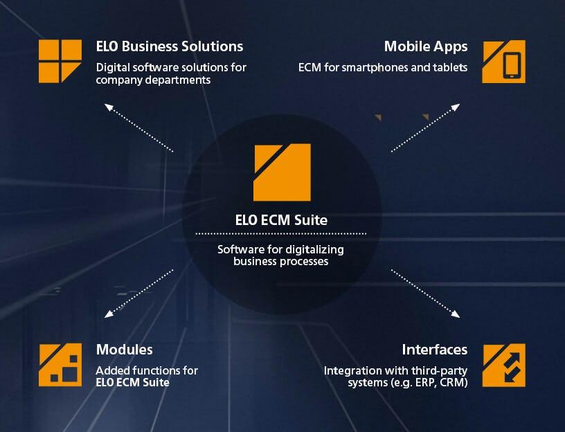 ELO ECM Suite Logiciel - 1