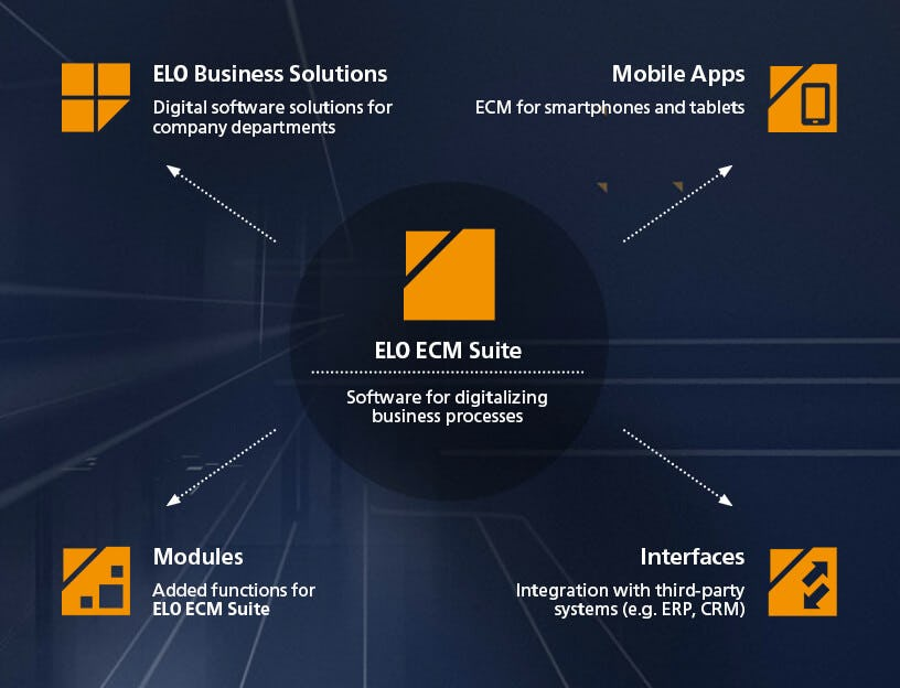 ELO ECM Suite can be extended with numerous apps, modules, and interfaces that integrate seamlessly with your systems and departments.