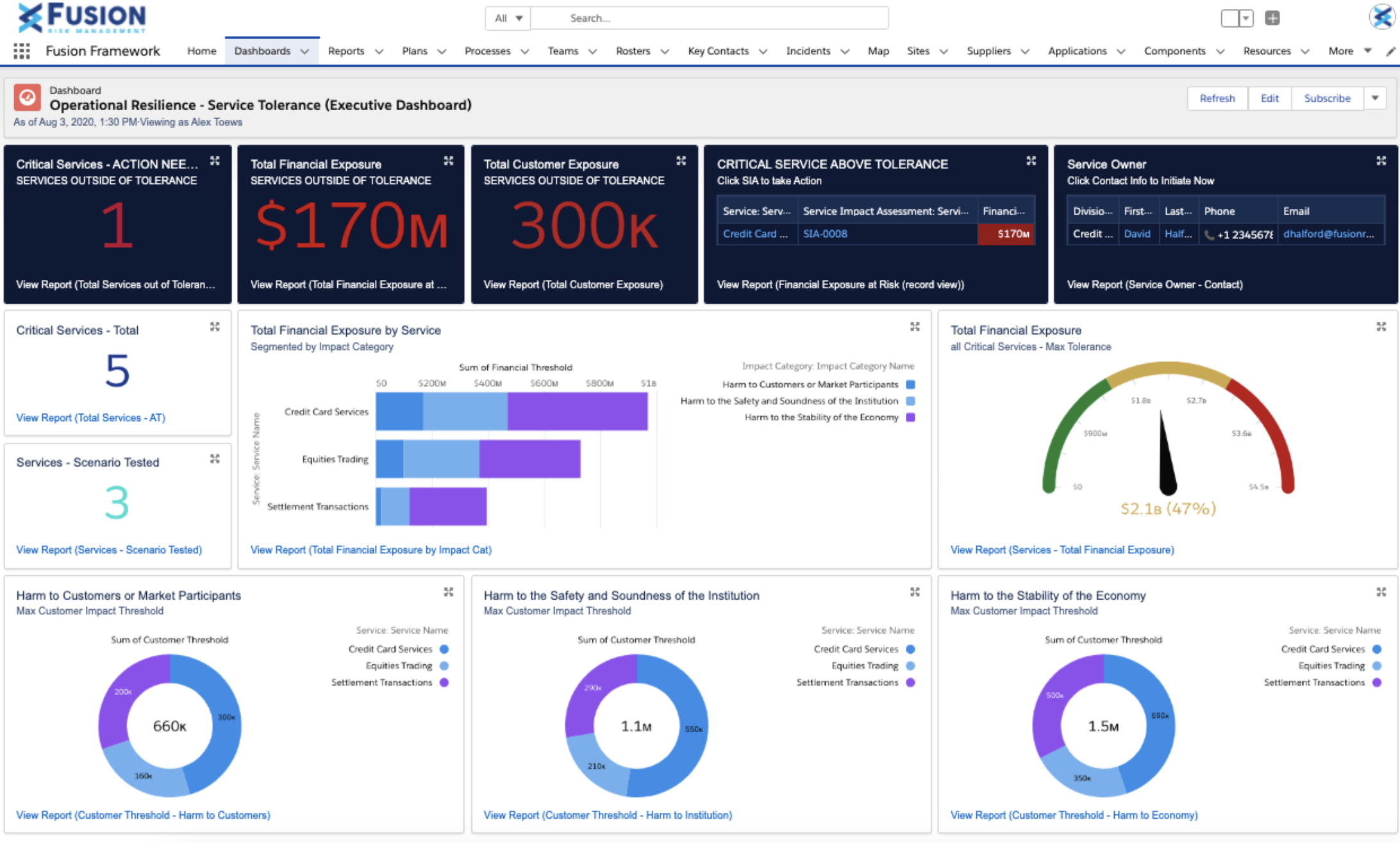 Operational Resilience - Executive Dashboard View