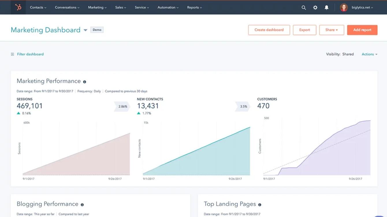 Service Hub marketing dashboard screenshot